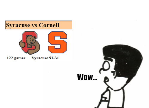 Cornell vs  Syracuse Basketball: Why Cornell Will Pull Off A